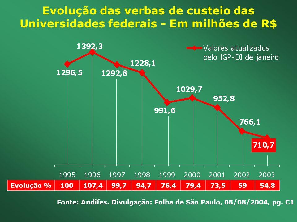 Evolução das verbas de custeio das