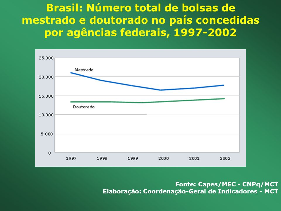 Brasil: Número total de bolsas de mestrado e doutorado no país concedidas por agências federais, 1997-2002