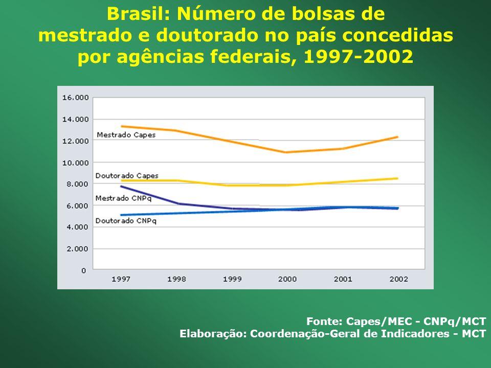 Brasil: Número de bolsas de mestrado e doutorado no país concedidas por agências federais, 1997-2002