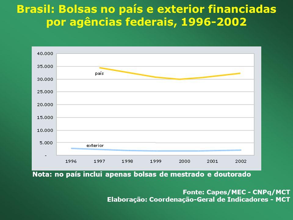 Brasil: Bolsas no país e exterior financiadas por agências federais, 1996-2002
