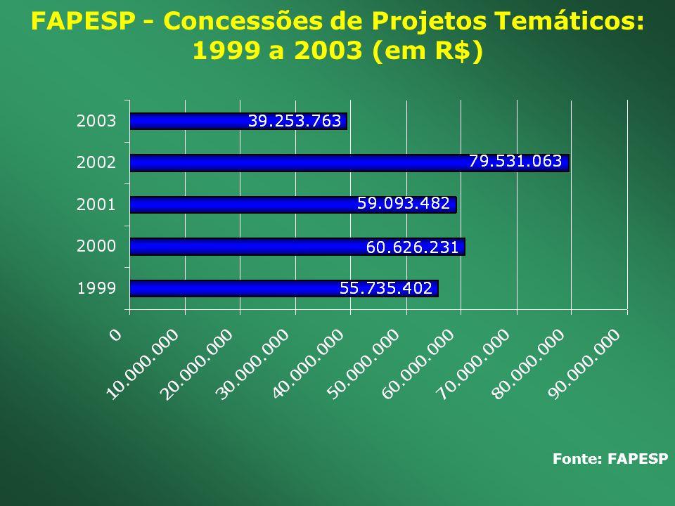 FAPESP - Concessões de Projetos Temáticos: 1999 a 2003 (em R$)