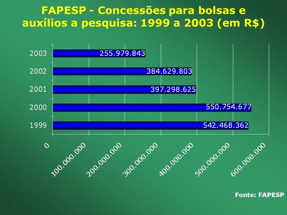 FAPESP - Concessões para bolsas e auxílios a pesquisa: 1999 a 2003 (em R$)