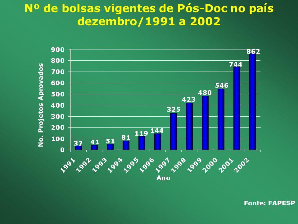 Nº de bolsas vigentes de Pós-Doc no país dezembro/1991 a 2002