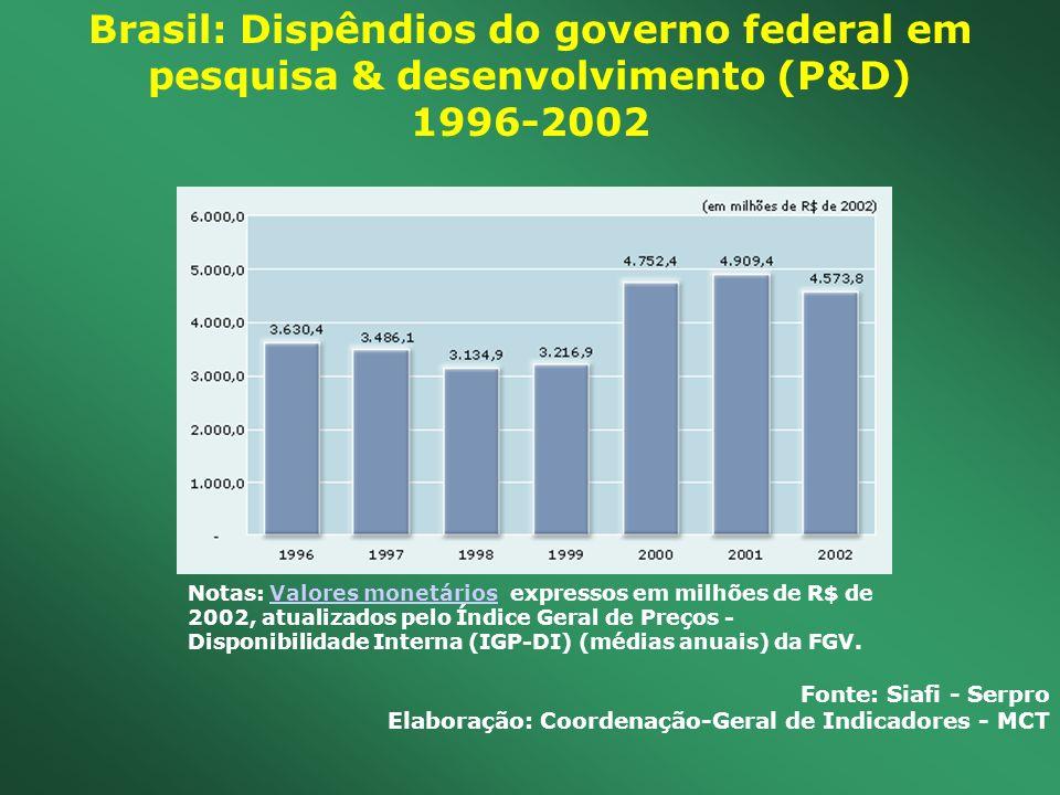 Brasil: Dispêndios do governo federal em pesquisa & desenvolvimento (P&D) 1996-2002
