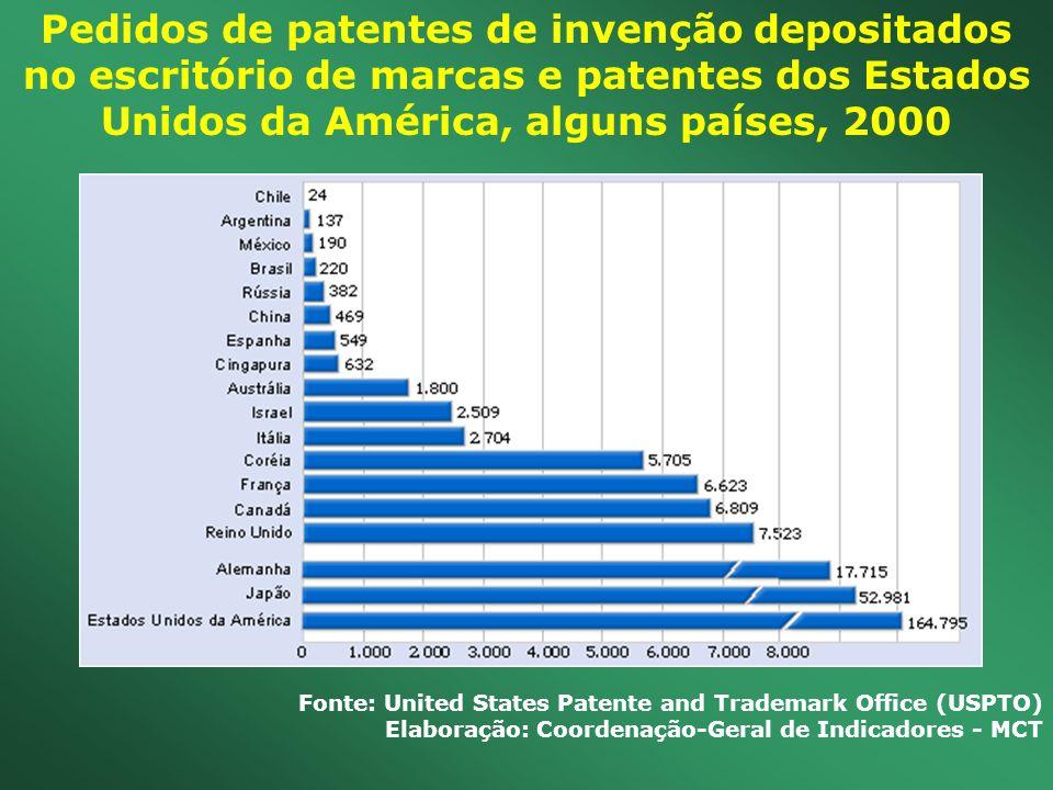 Pedidos de patentes de invenção depositados no escritório de marcas e patentes dos Estados Unidos da América, alguns países, 2000