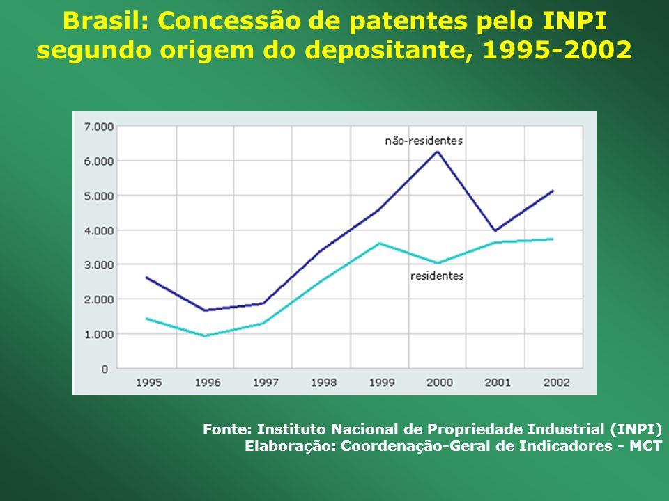 Brasil: Concessão de patentes pelo INPI segundo origem do depositante, 1995-2002