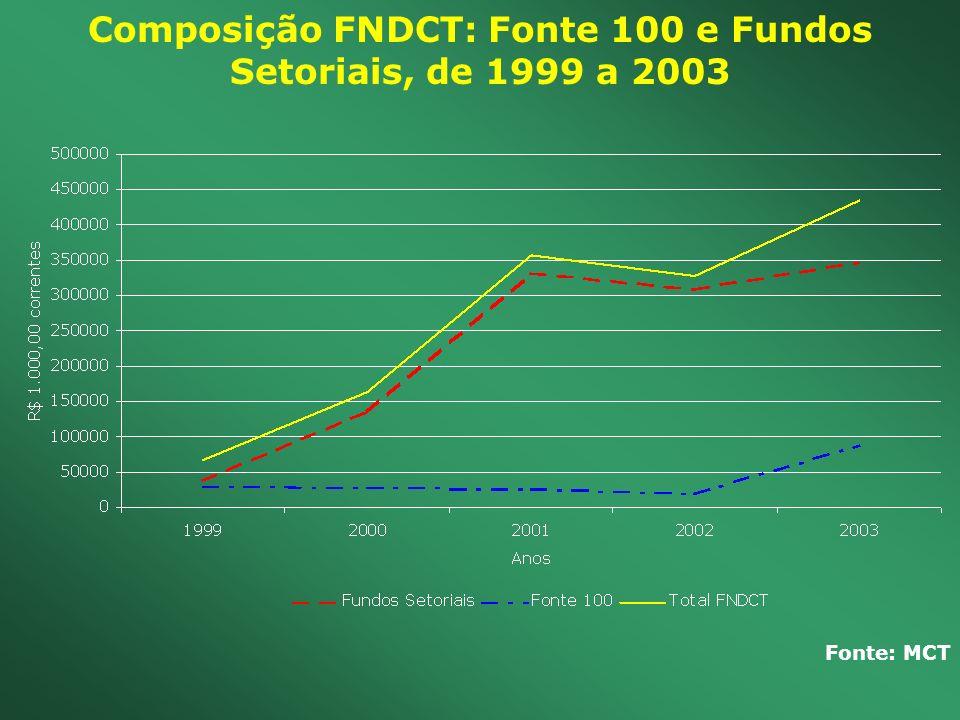 Composição FNDCT: Fonte 100 e Fundos Setoriais, de 1999 a 2003