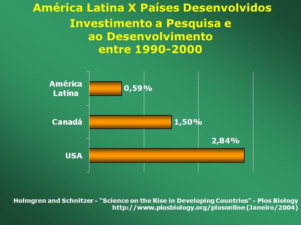 América Latina X Países Desenvolvidos Investimento a Pesquisa e