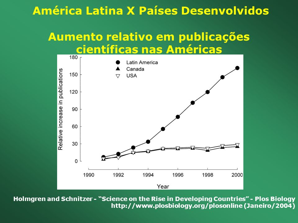 América Latina X Países Desenvolvidos Aumento relativo em publicações
