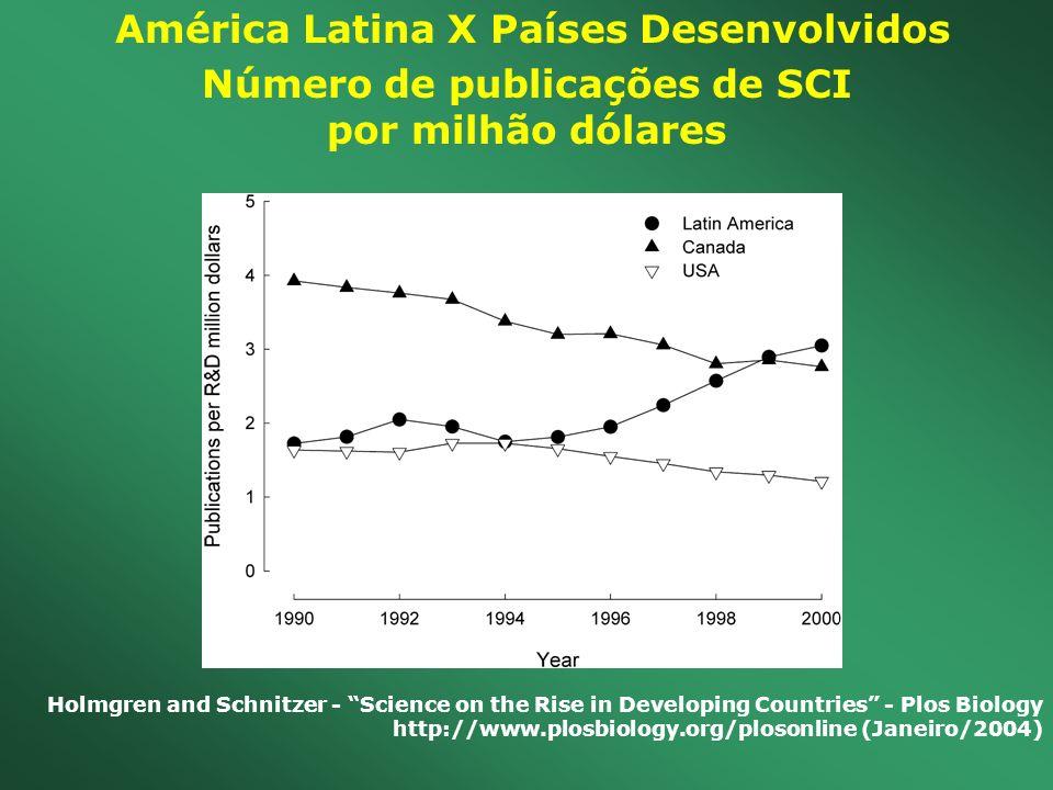 América Latina X Países Desenvolvidos Número de publicações de SCI