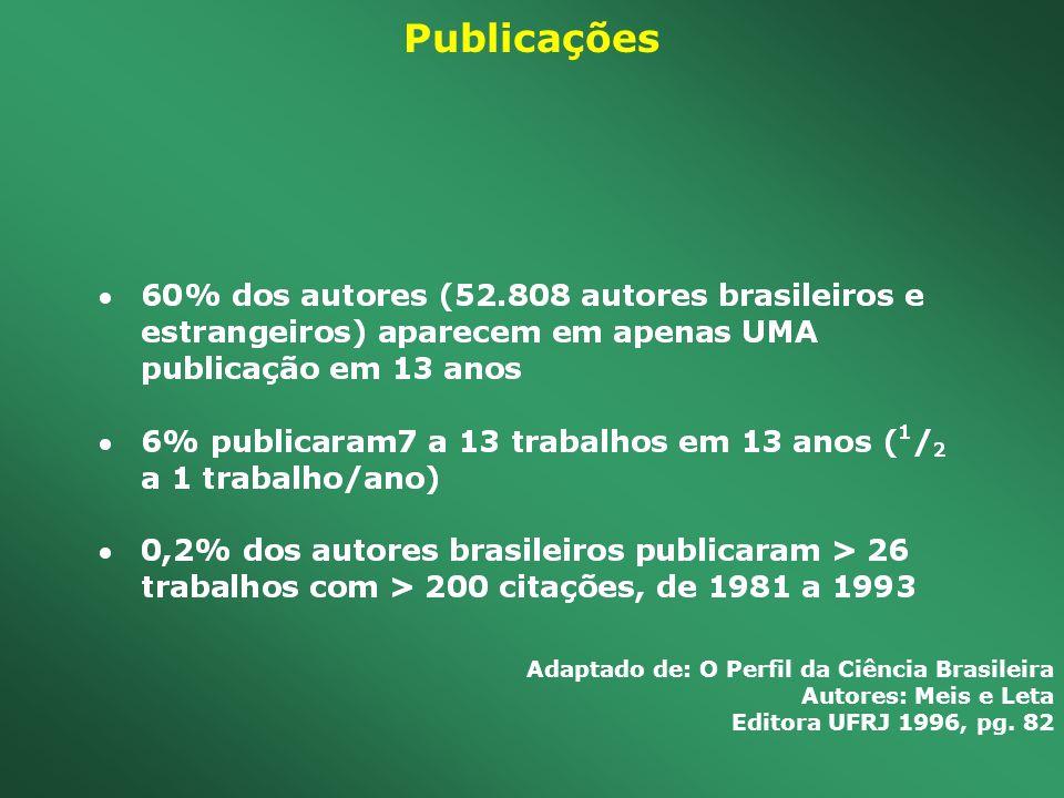 Publicações Adaptado de: O Perfil da Ciência Brasileira