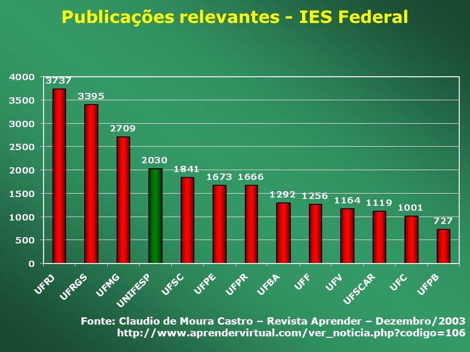 Publicações relevantes - IES Federal