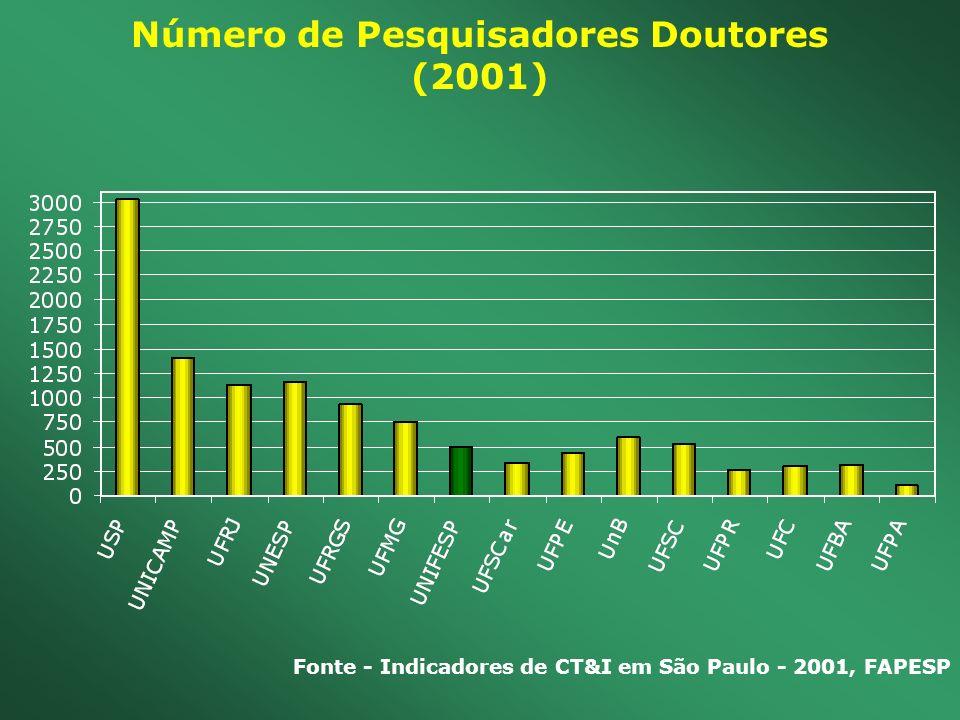 Número de Pesquisadores Doutores