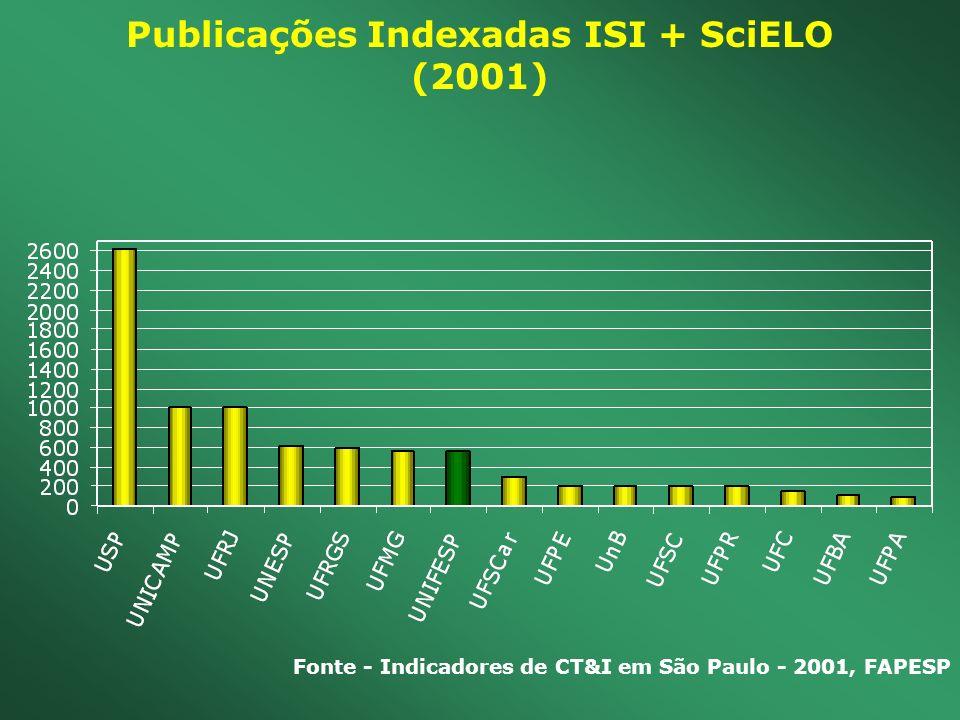 Publicações Indexadas ISI + SciELO