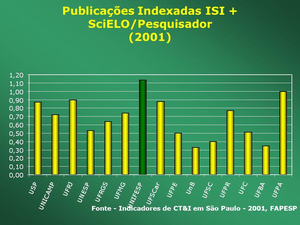 Publicações Indexadas ISI + SciELO/Pesquisador