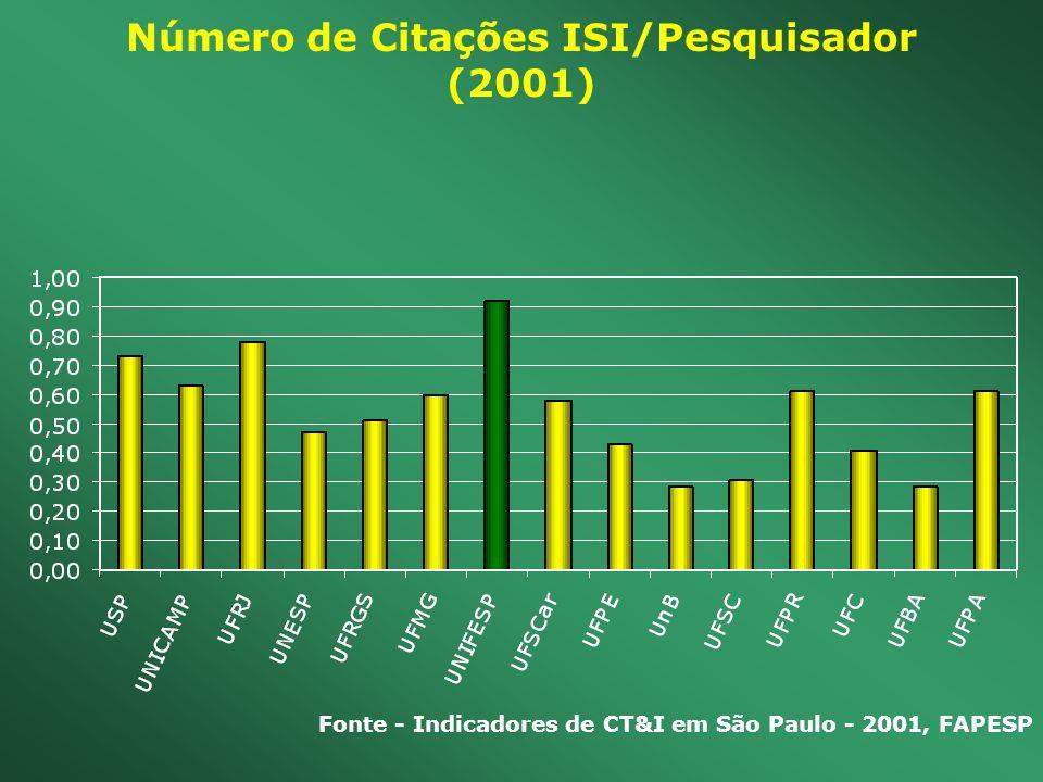 Número de Citações ISI/Pesquisador