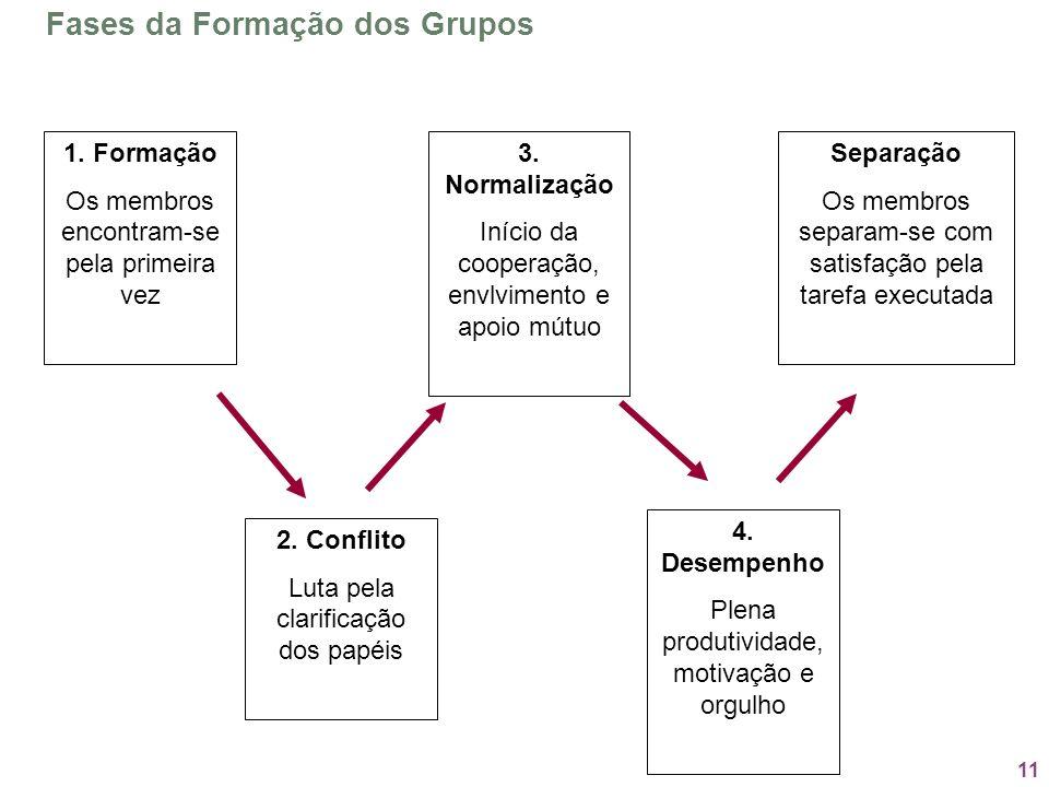 Fases da Formação dos Grupos