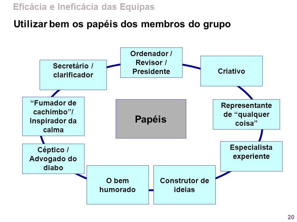 Utilizar bem os papéis dos membros do grupo