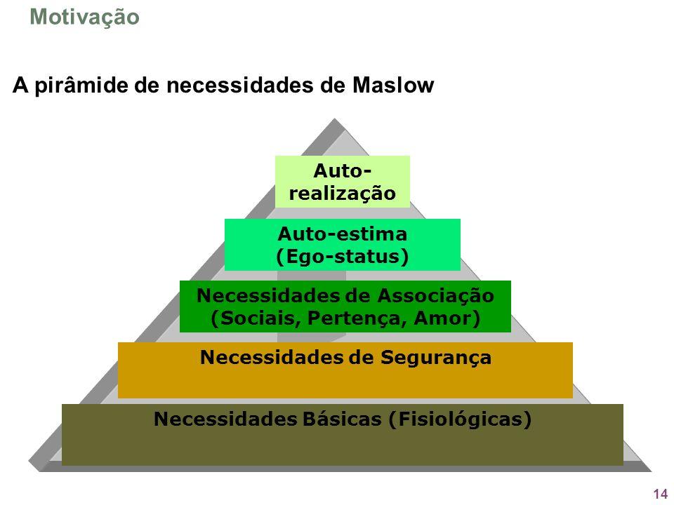 A pirâmide de necessidades de Maslow