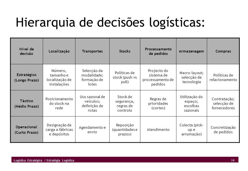 Hierarquia de decisões logísticas: