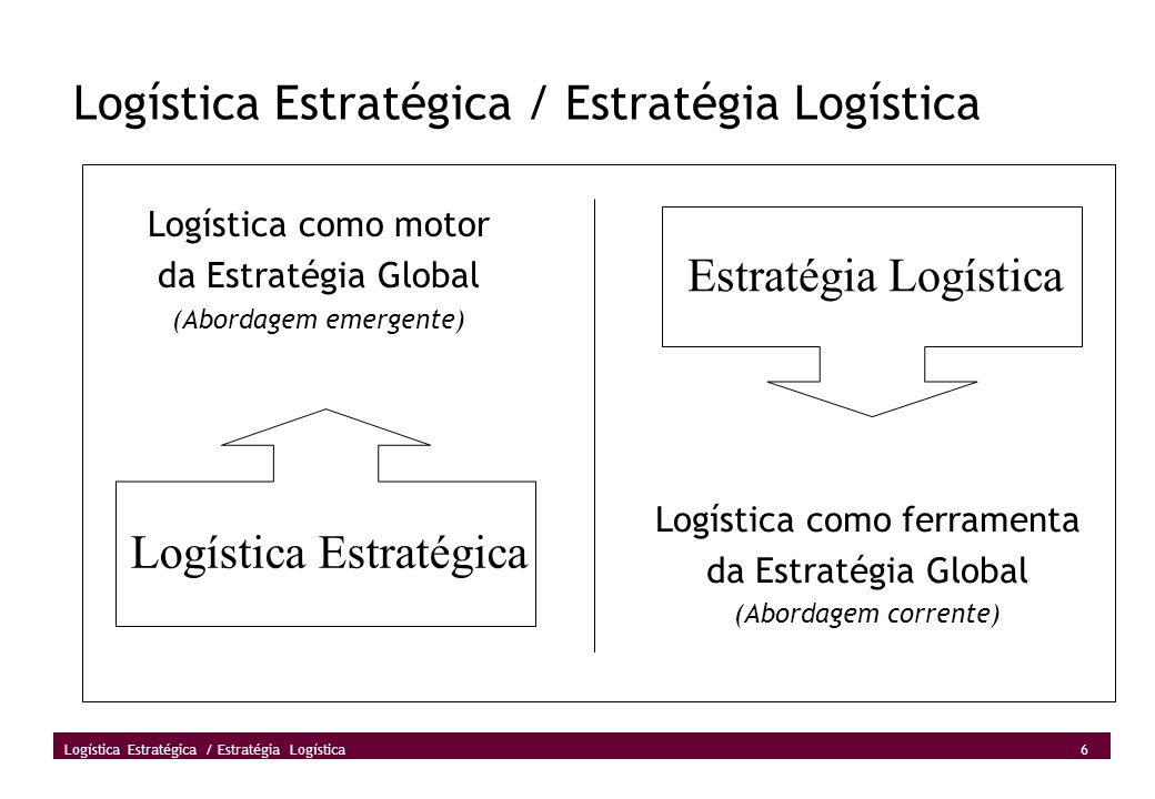 Logística Estratégica / Estratégia Logística