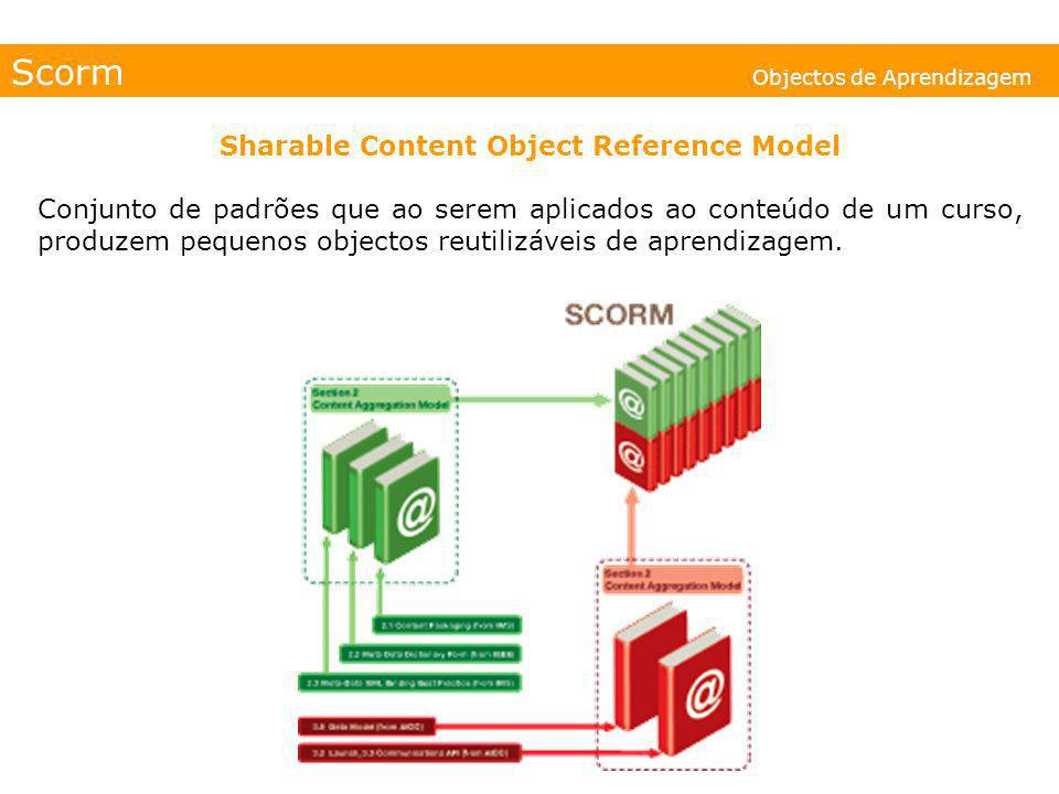 Sharable Content Object Reference Model