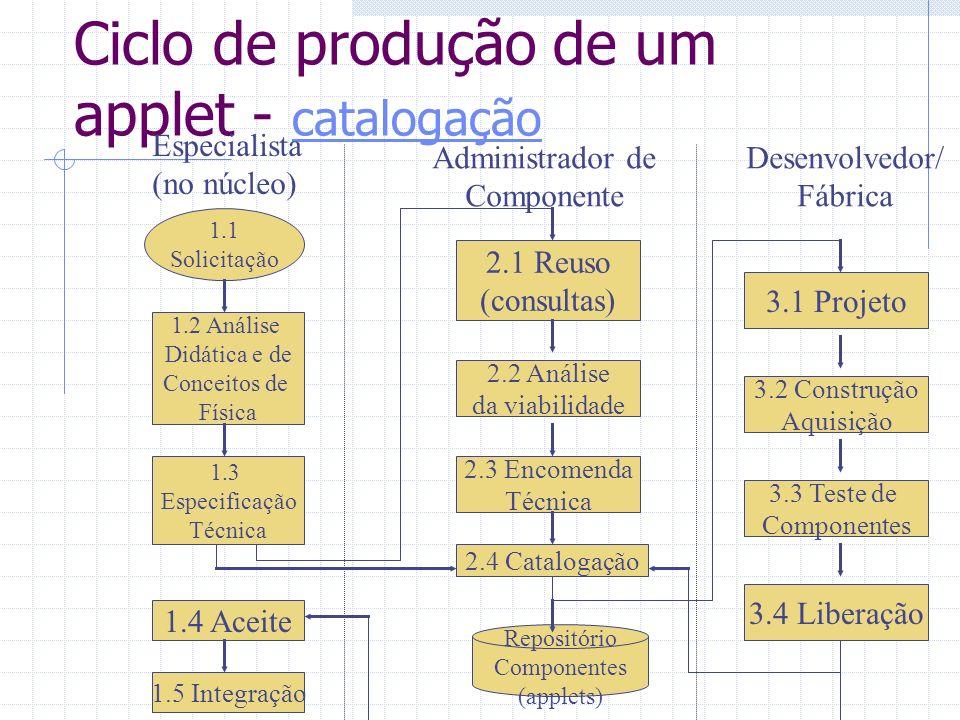 Ciclo de produção de um applet - catalogação