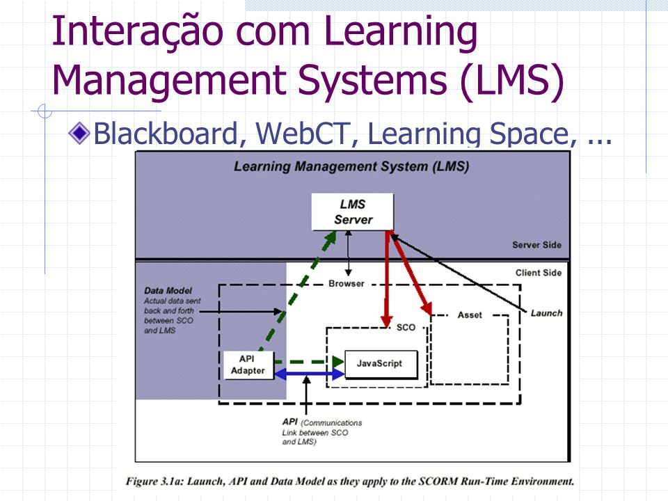 Interação com Learning Management Systems (LMS)