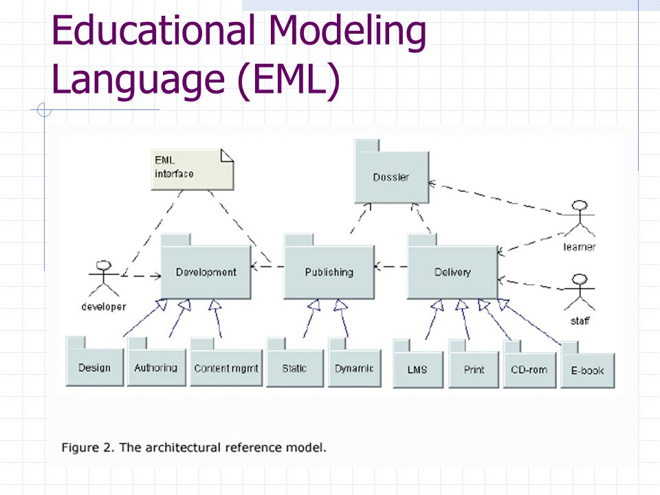 Educational Modeling Language (EML)