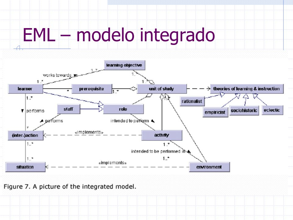 EML – modelo integrado