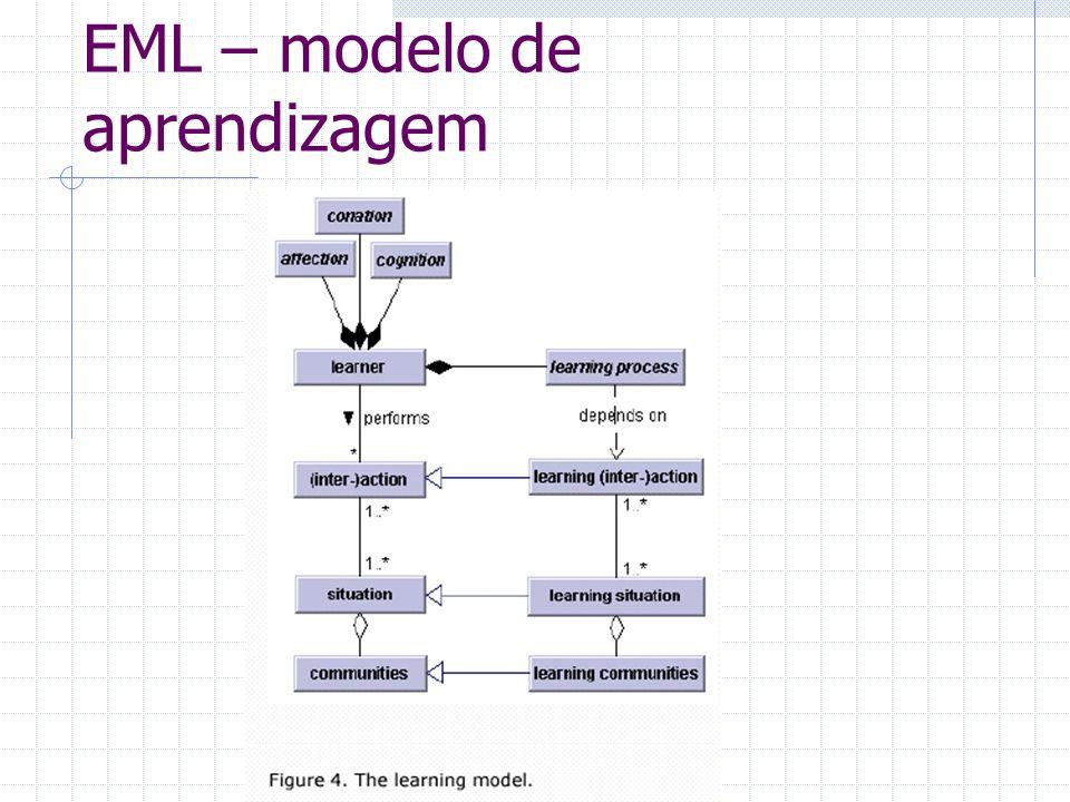 EML – modelo de aprendizagem