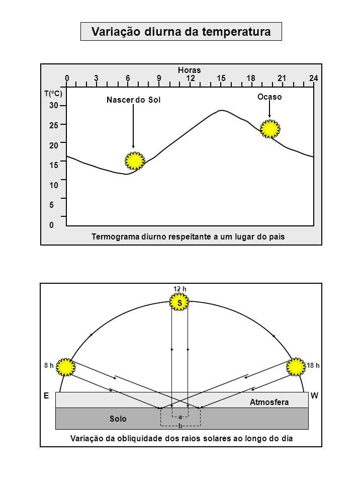 Variação diurna da temperatura