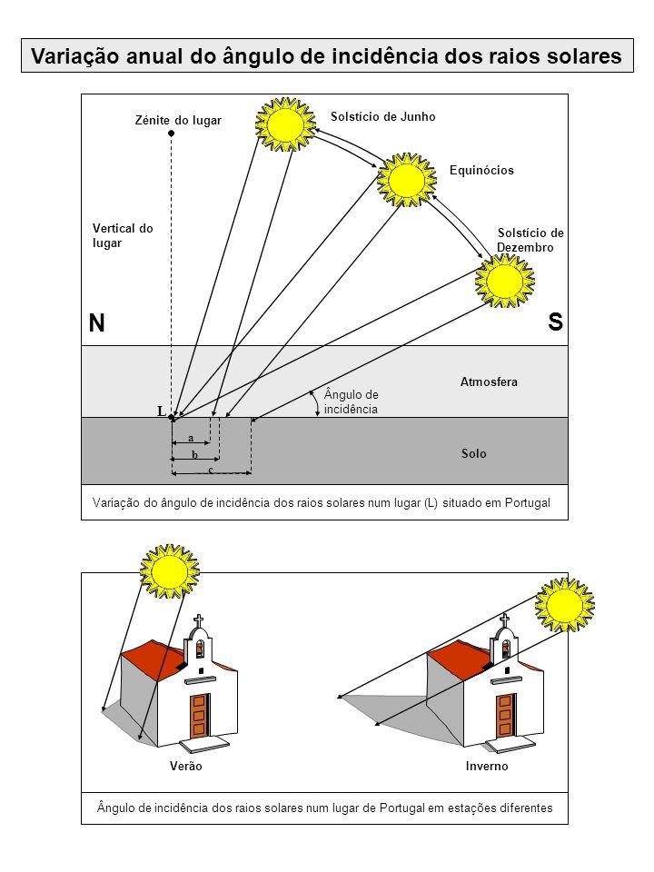 Variação anual do ângulo de incidência dos raios solares