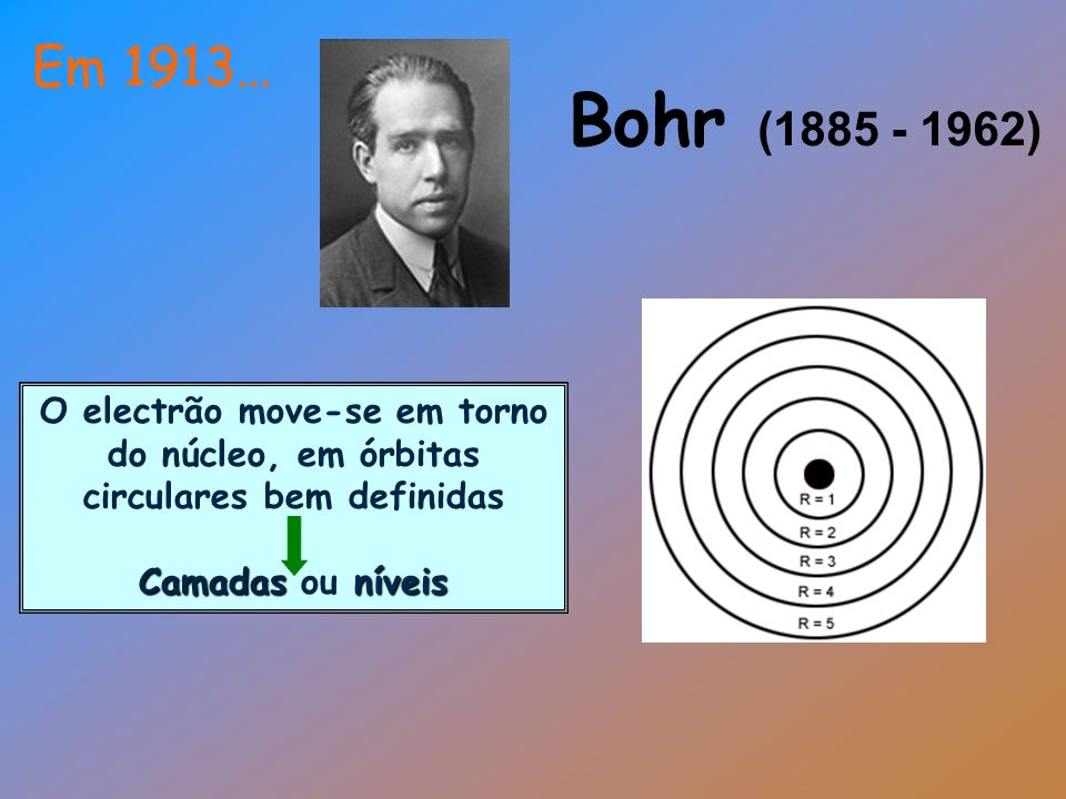 Em 1913…Bohr (1885 - 1962) O electrão move-se em torno do núcleo, em órbitas circulares bem definidas.
