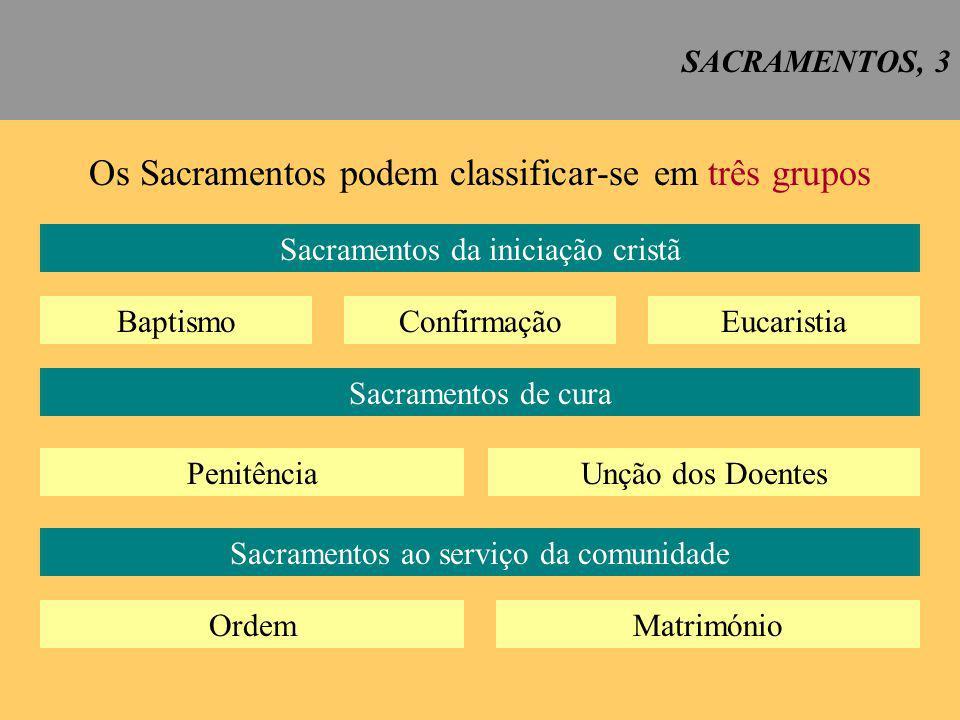 Os Sacramentos podem classificar-se em três grupos