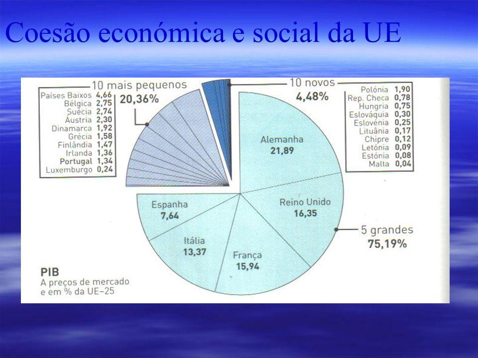 Coesão económica e social da UE
