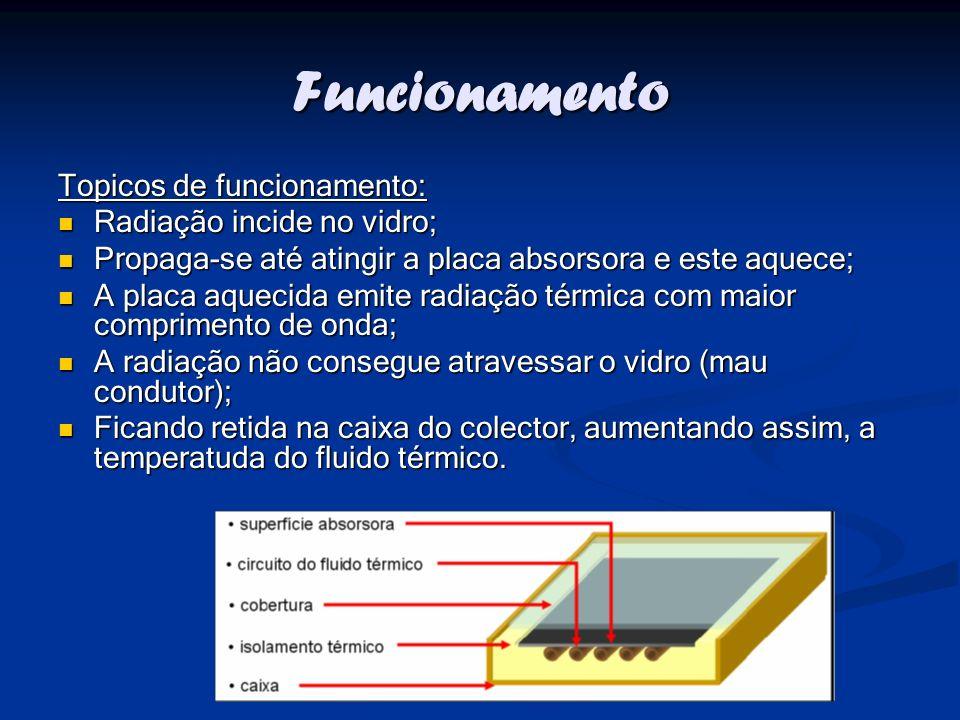Funcionamento Topicos de funcionamento: Radiação incide no vidro;