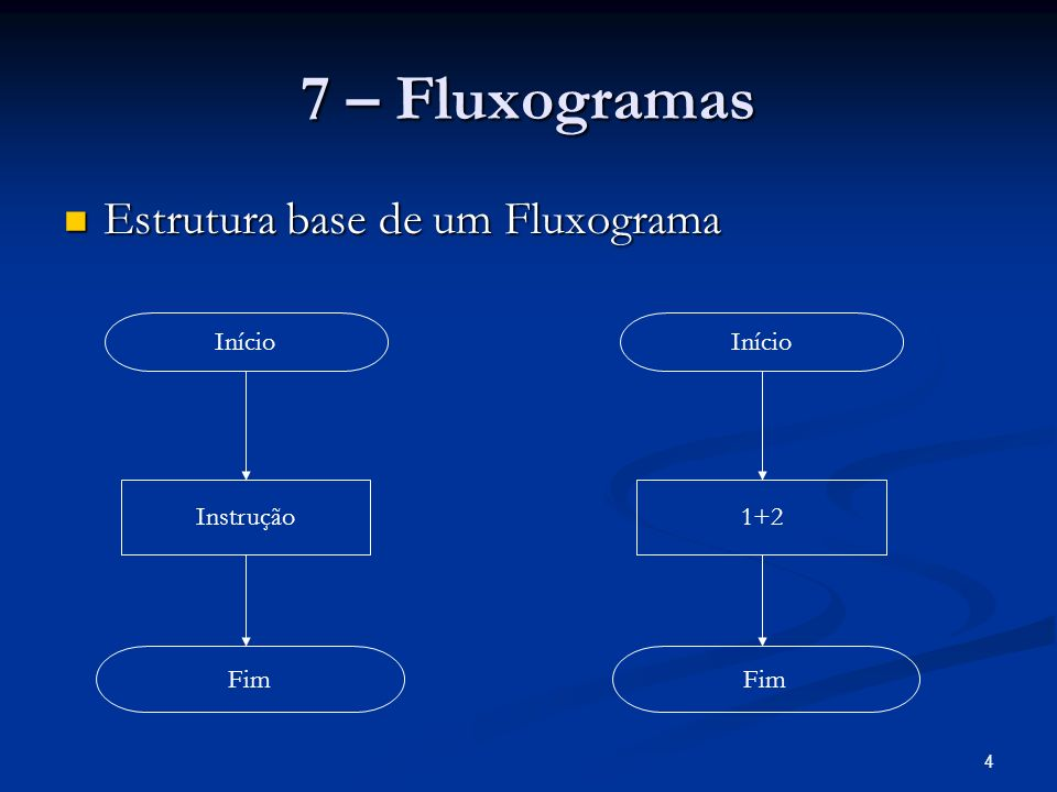 7 – Fluxogramas Estrutura base de um Fluxograma Início Início