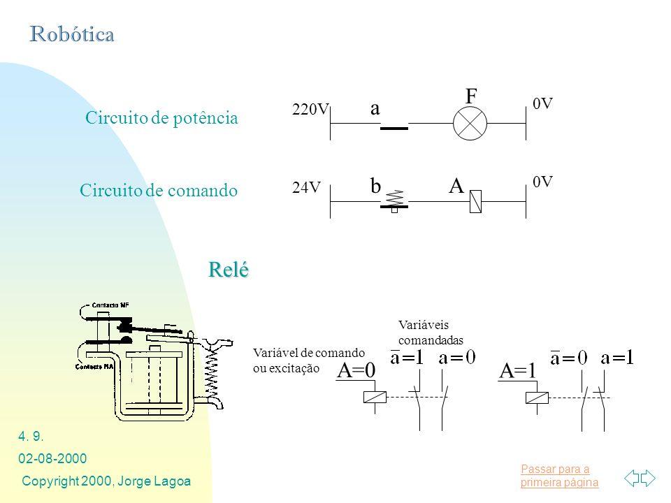 F a A b Relé A=0 A=1 Circuito de potência Circuito de comando 0V 220V