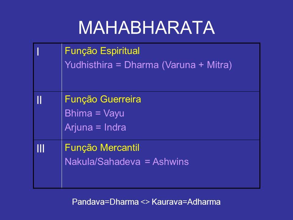 Pandava=Dharma <> Kaurava=Adharma
