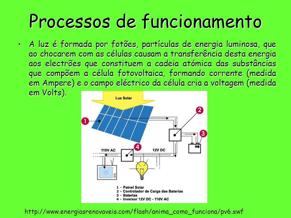 Processos de funcionamento