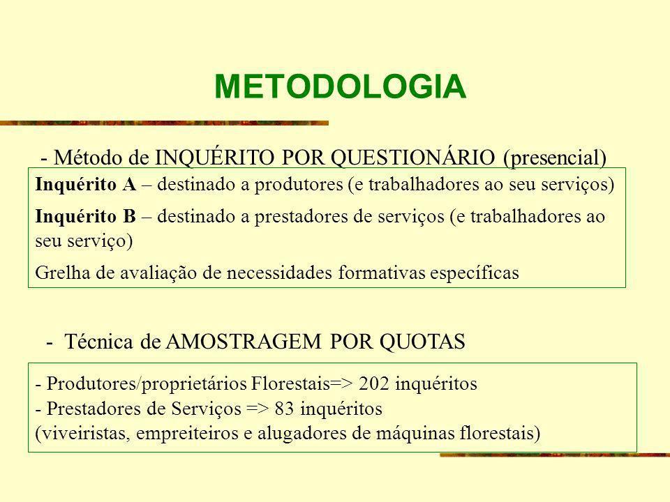 METODOLOGIA - Método de INQUÉRITO POR QUESTIONÁRIO (presencial)