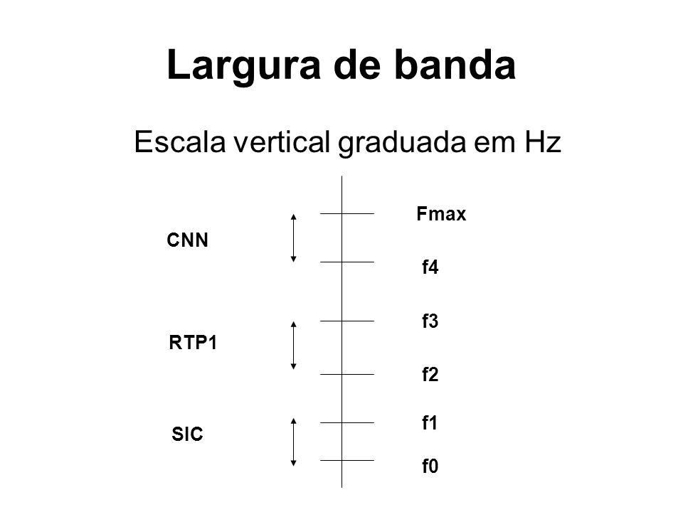 Largura de banda Escala vertical graduada em Hz Fmax CNN f4 f3 RTP1 f2