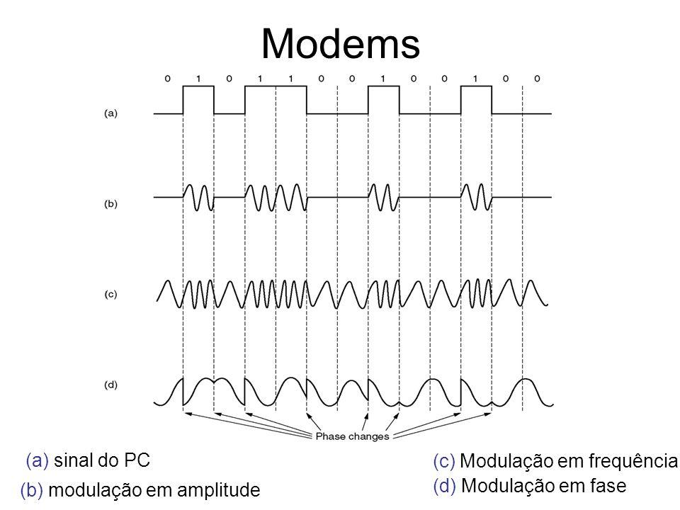 Modems (a) sinal do PC (c) Modulação em frequência