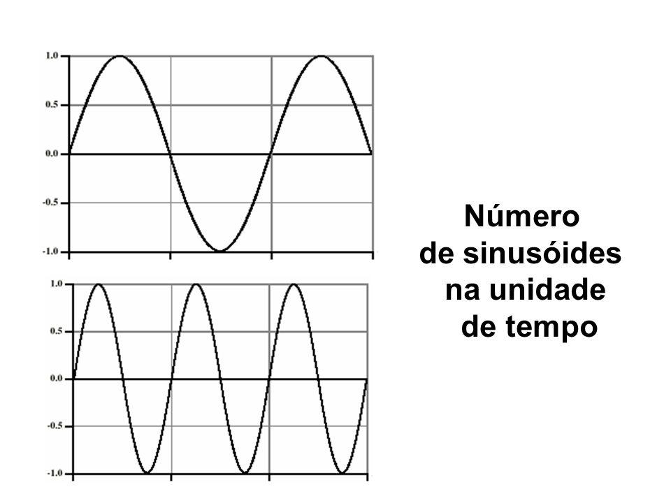 Número de sinusóides na unidade de tempo