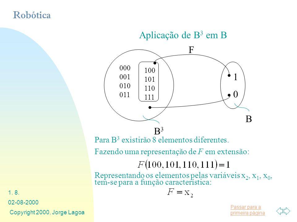 Aplicação de B3 em B F. 000. 001. 010. 011. 100. 101. 110. 111. 1. B. B3. Para B3 existirão 8 elementos diferentes.
