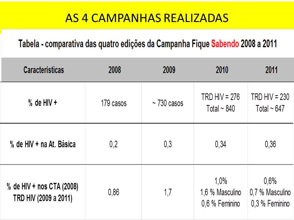 AS 4 CAMPANHAS REALIZADAS