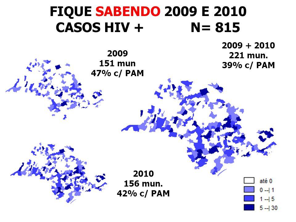FIQUE SABENDO 2009 E 2010 CASOS HIV + N= 815
