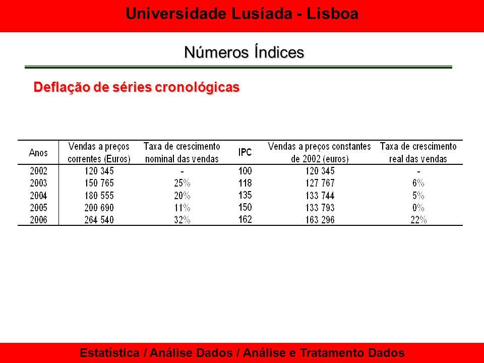 Números Índices Deflação de séries cronológicas