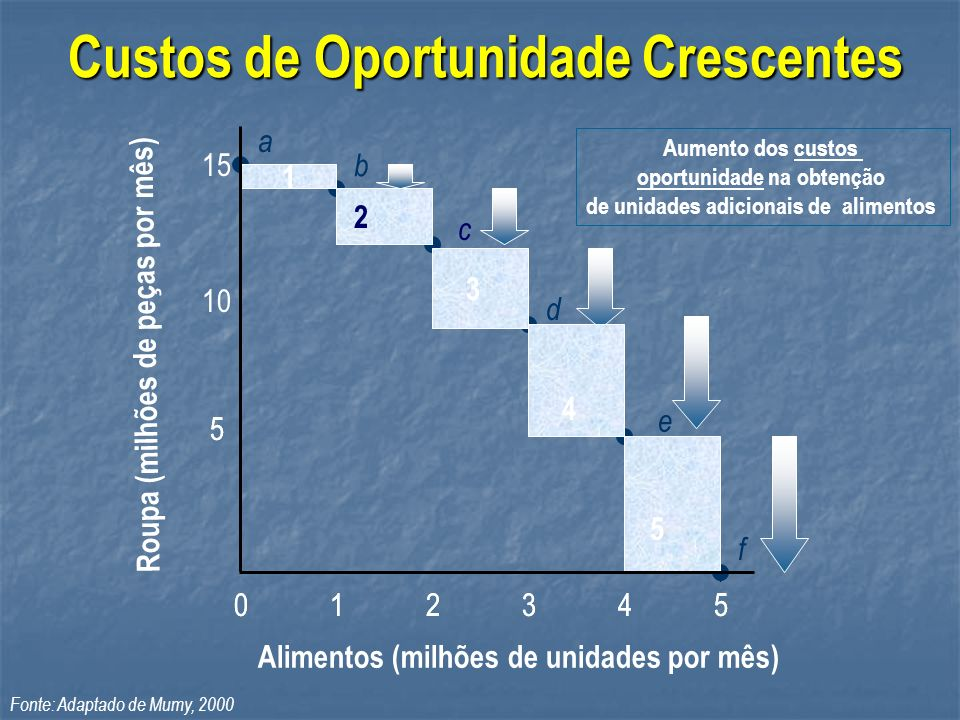 Custos de Oportunidade Crescentes